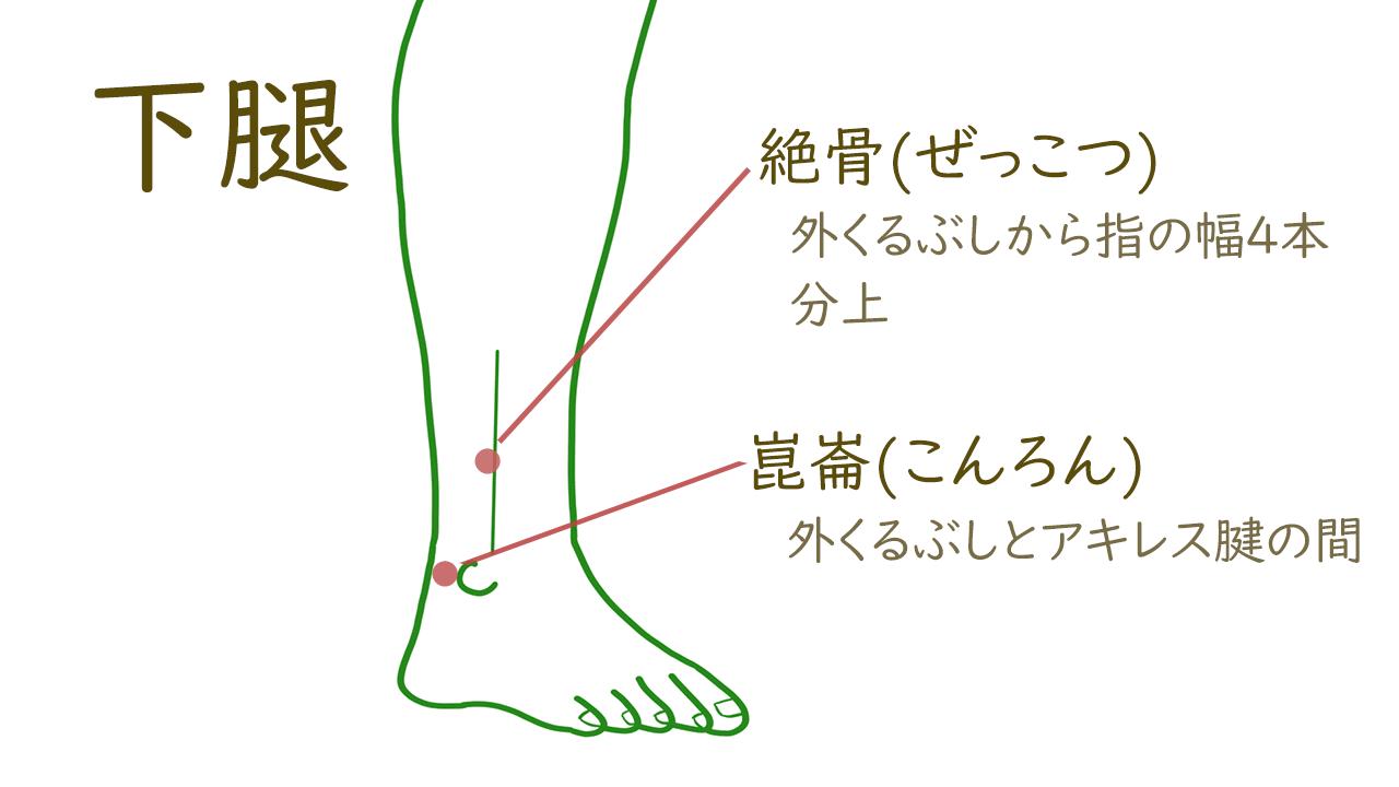 下腿のツボ1